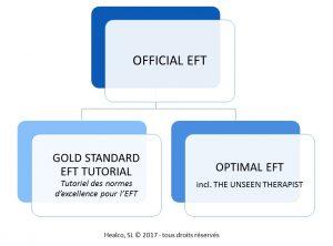 Official EFT de Gary Craig, apprendre eft, eft officiel, optimal eft, thérapeute invisible, eft tapping